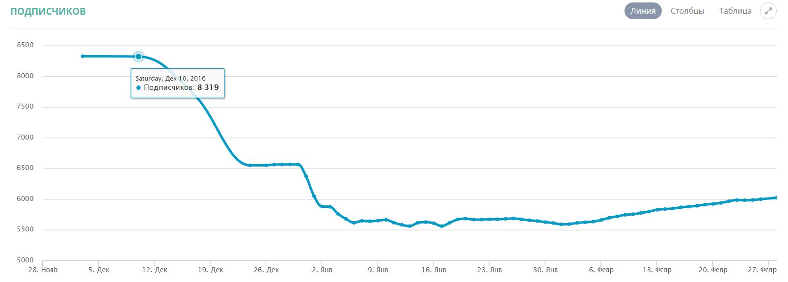 рост подписчиков в инстаграм