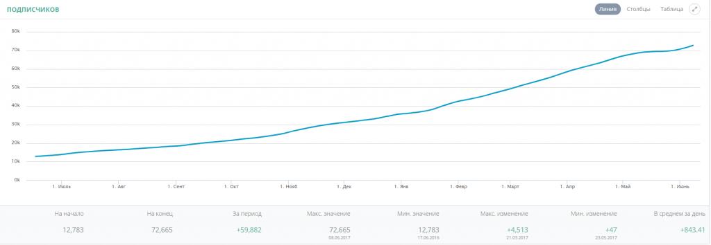 рост аккаунта в инстаграм