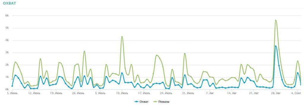 выгрузка статистики из инстаграм