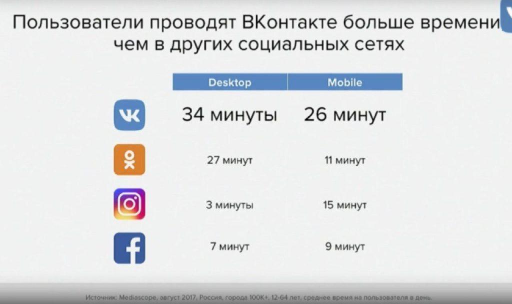 статистика инстаграм и вконтакте