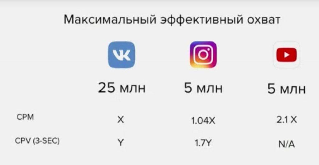 сравнение вконтакте и инстаграм